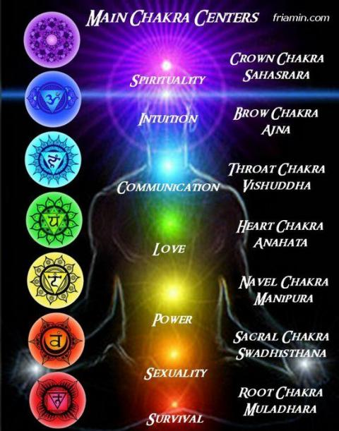 Tìm hiểu về 7 Luân Xa trên cơ thể